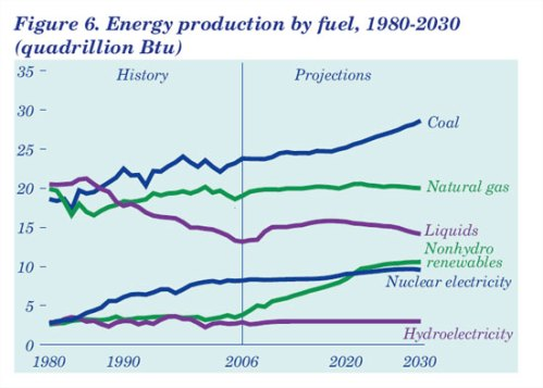 Energy Production by Fuel